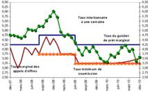Financement : Evolution des taux d'intérêt sur le marché monétaire