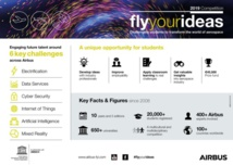 Entrepreneuriat : Airbus lance le concours Fly Your Ideas