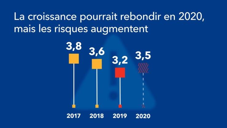 Perspectives de l'économie mondiale, janvier 2020