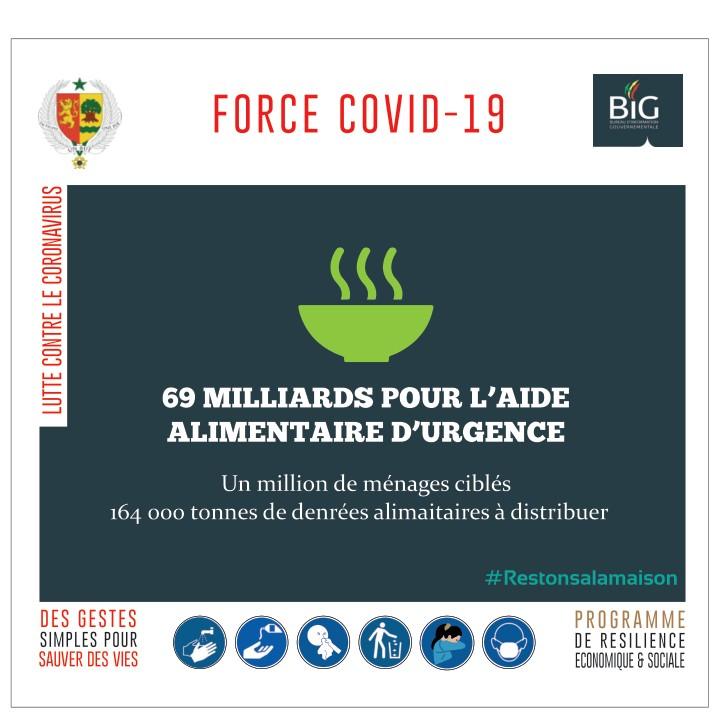 force covid-19-sénégal : 69 milliards pour l'aide alimentaire d'urgence