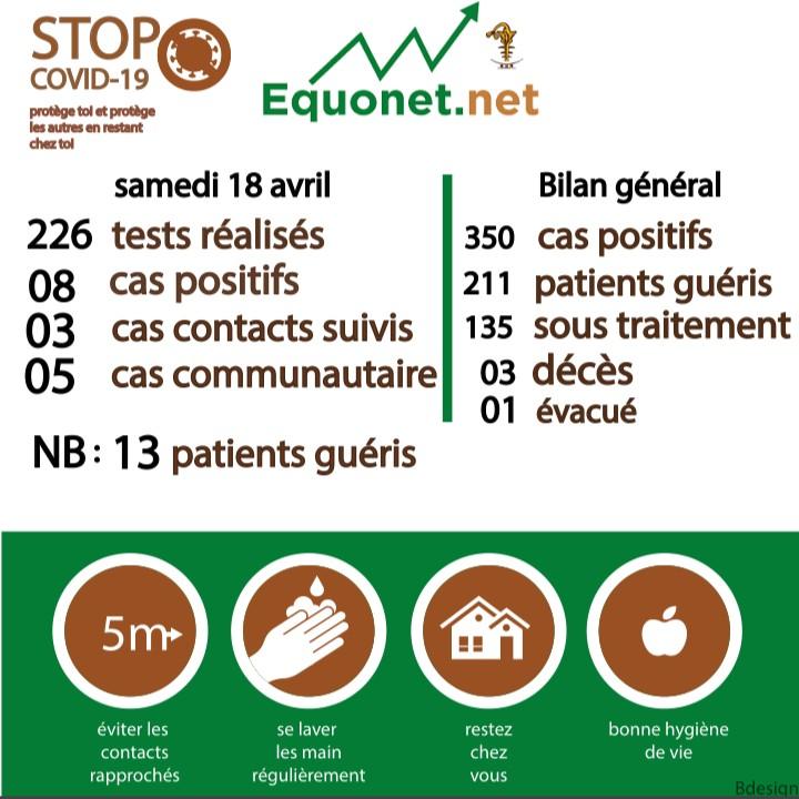 pandémie du coronavirus-covid-19 au sénégal : point de situation du samedi 18 avril 2020