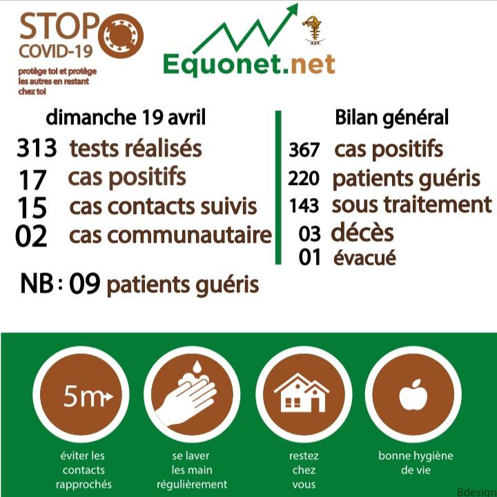 pandémie du coronavirus-covid-19 au sénégal : point de situation du dimanche 19 avril 2020