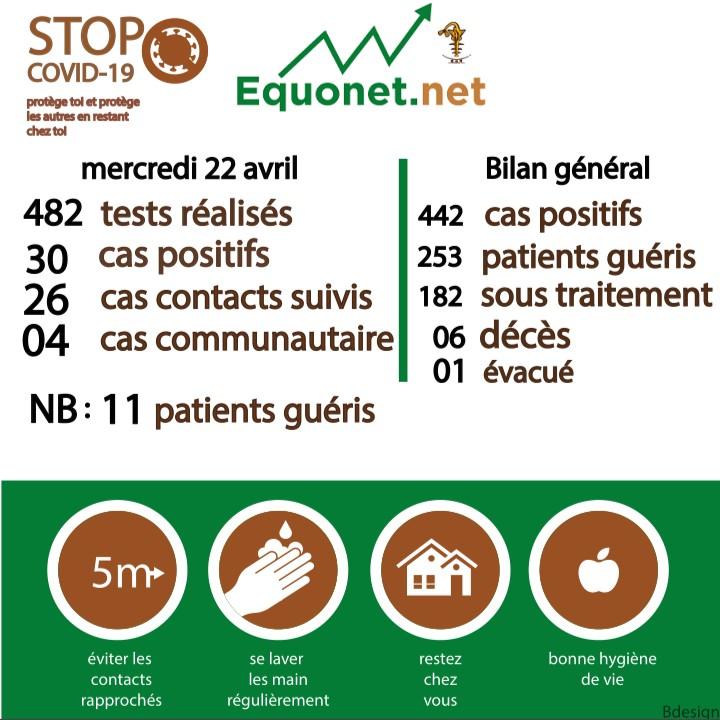 pandémie du coronavirus-covid-19 au sénégal : point de situation du mercredi 22 avril 2020
