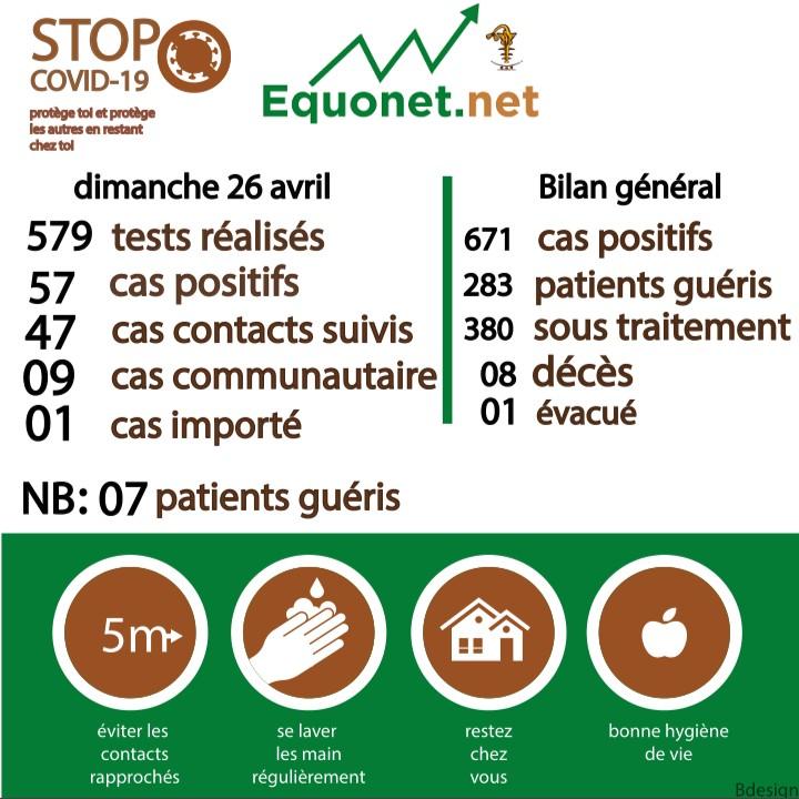 pandémie du coronavirus-covid-19 au sénégal : point de situation du dimanche 26 avril 2020