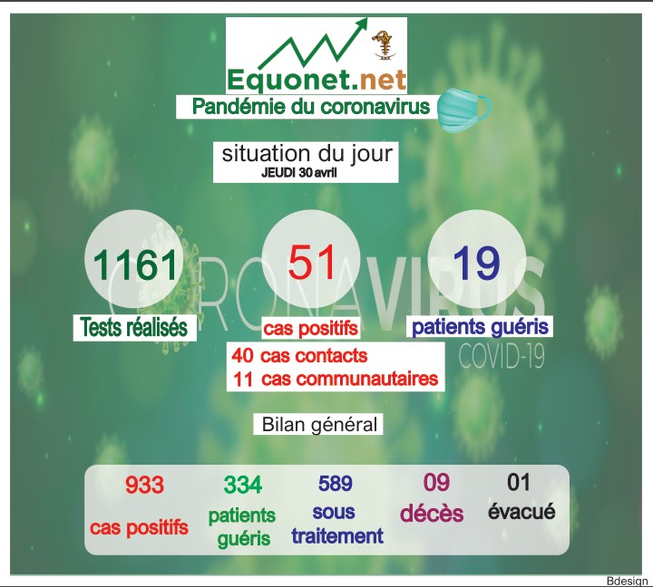 pandémie du coronavirus-covid-19 au sénégal : point de situation du jeudi 30 avril 2020