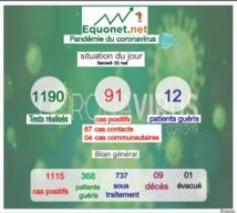 pandémie du coronavirus-covid-19 au sénégal : point de situation du samedi 02 mai 2020
