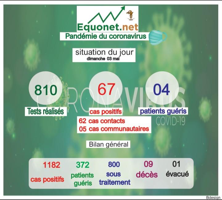 pandémie du coronavirus-covid-19 au sénégal : point de situation du dimanche 03 mai 2020