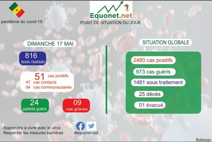 pandémie du coronavirus-covid-19 au sénégal : point de situation du dimanche 17 mai 2020
