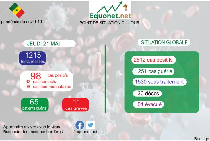 pandémie du coronavirus-covid-19 au sénégal : point de situation du jeudi 21 mai 2020