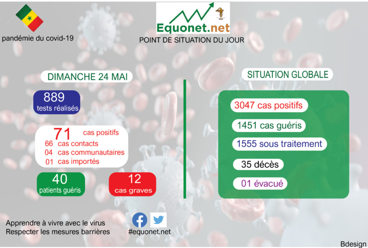 pandémie du coronavirus-covid-19 au sénégal : point de situation du dimanche 24 mai 2020