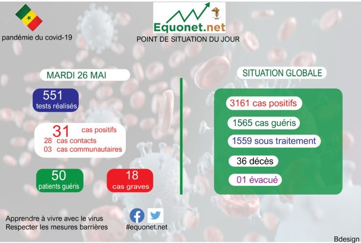 pandémie du coronavirus-covid-19 au sénégal : point de situation du mardi 26 mai 2020