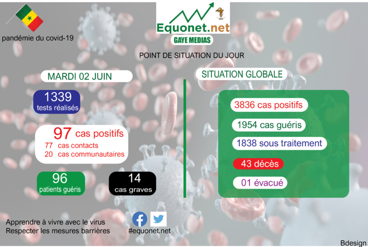 pandémie du coronavirus-covid-19 au sénégal : point de situation du mardi 02 juin 2020