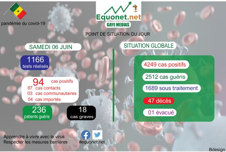 pandémie du coronavirus-covid-19 au sénégal : point de situation du samedi 06 juin 2020