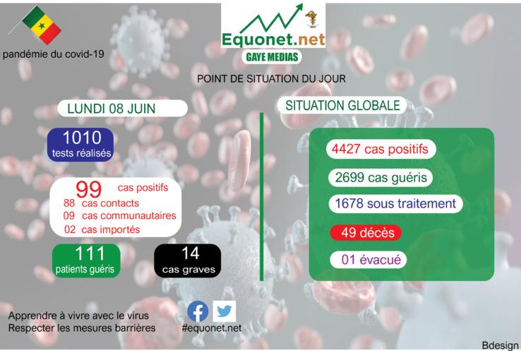 pandémie du coronavirus-covid-19 au sénégal : point de situation du lundi 08 juin 2020