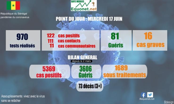 pandémie du coronavirus-covid-19 au sénégal : point de situation du mercredi 17 juin 2020