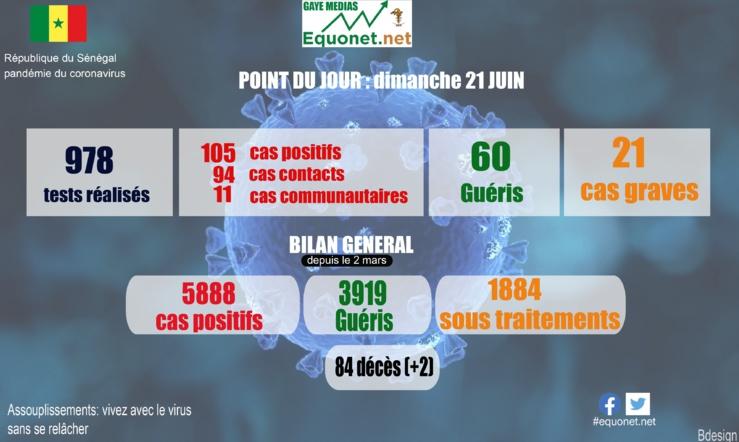 pandémie du coronavirus-covid-19 au sénégal : point de situation du dimanche 21 juin 2020