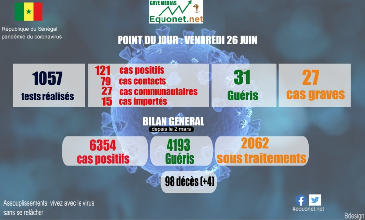 pandémie du coronavirus-covid-19 au sénégal : point de situation du vendredi 26 juin 2020