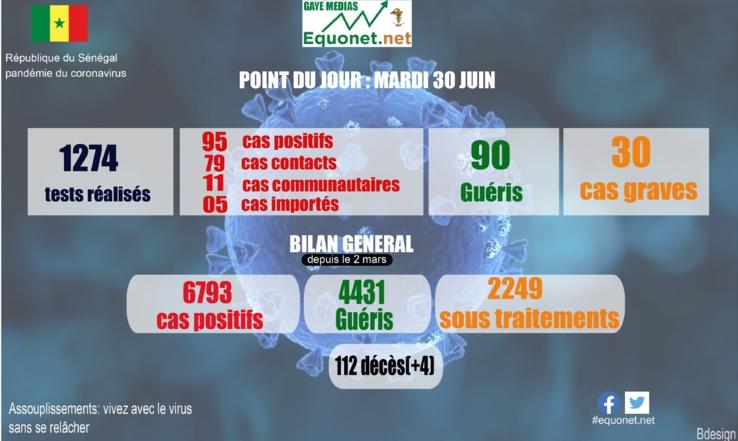 pandémie du coronavirus-covid-19 au sénégal : point de situation du mardi 30 juin 2020