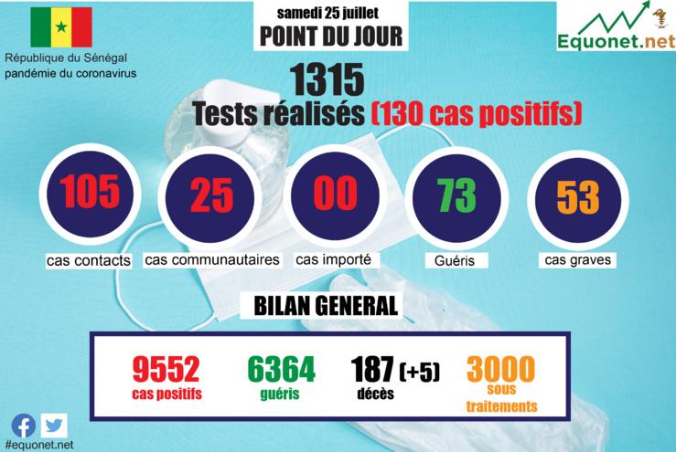 pandémie du coronavirus-covid-19 au sénégal : point de situation du samedi 25 juillet 2020