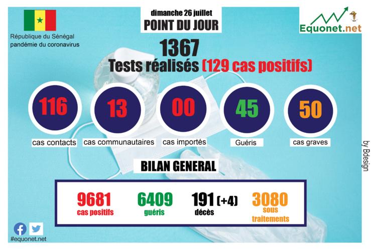 pandémie du coronavirus-covid-19 au sénégal : point de situation du dimanche 26 juillet 2020