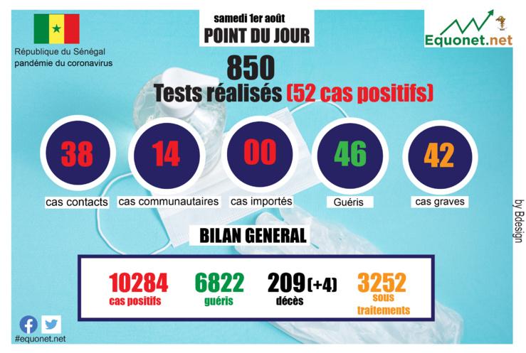 pandémie du coronavirus-covid-19 au sénégal : point de situation du samedi 1er août 2020