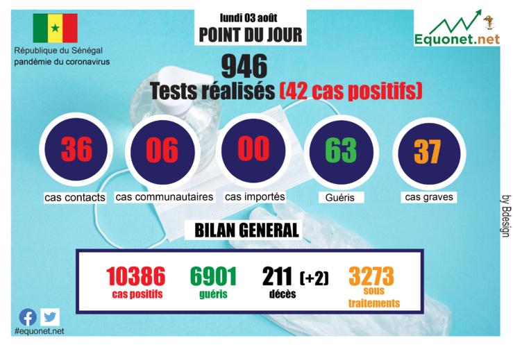 pandémie du coronavirus-covid-19 au sénégal : point de situation du lundi 03 août 2020
