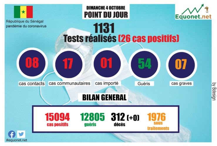 pandémie du coronavirus-covid-19 au sénégal : point de situation du dimanche 4 octobre 2020
