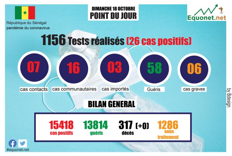 pandémie du coronavirus-covid-19 au sénégal : point de situation du dimanche 18 octobre 2020