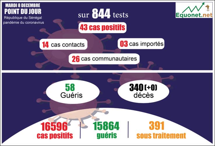 pandémie du coronavirus-covid-19 au sénégal : 43 cas communautaires ont été enregistrés ce mardi 8 décembre 2020