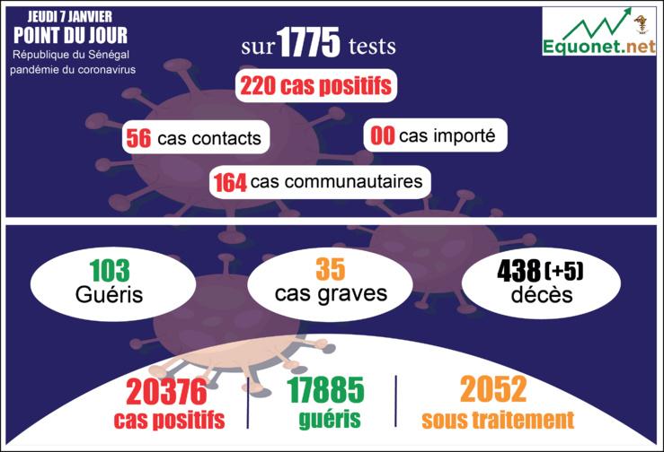 pandémie du coronavirus-covid-19 au sénégal : 164 cas communautaires ont été enregistrés ce jeudi 7 janvier 2021