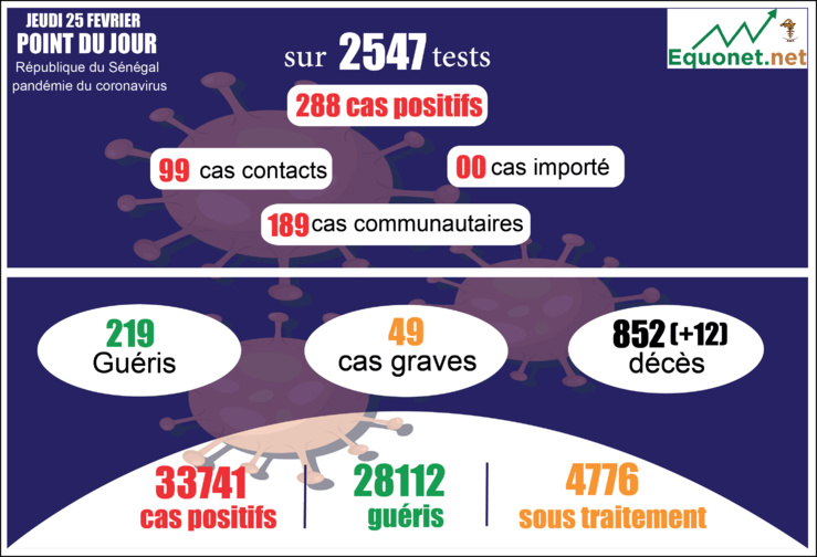 pandémie du coronavirus-covid-19 au sénégal : 189 cas communautaires et 12 décès enregistrés ce jeudi 25 février 2021
