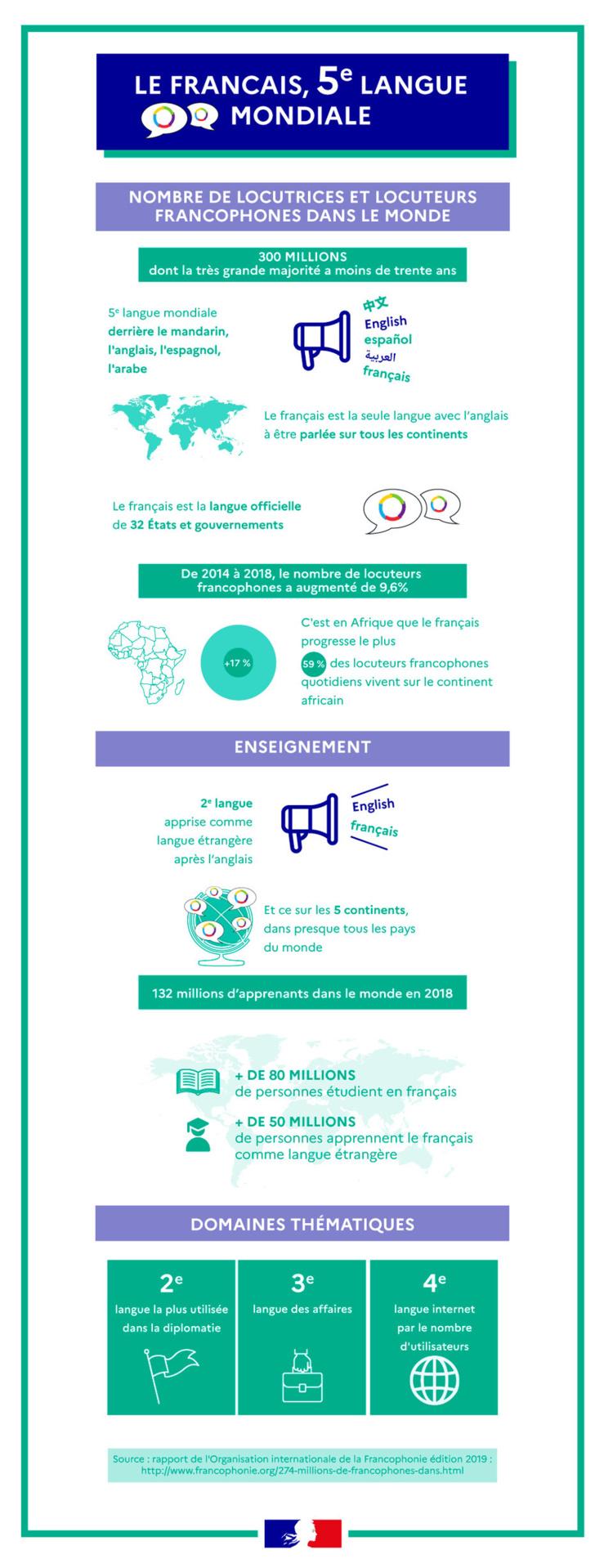 Le français, 5ième langue mondiale