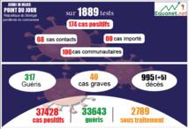pandémie du coronavirus-covid-19 au sénégal : 106 cas communautaires et 05 décès enregistrés ce jeudi 18 mars 2021