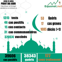 pandémie du coronavirus-covid-19 au sénégal : 31 cas communautaires et 01 décès enregistrés ce jeudi 15 avril 2021