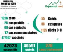 pandémie du coronavirus-covid-19 au sénégal : 17 cas communautaires et 01 décès enregistrés ce lundi 14 juin 2021