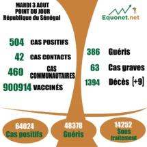pandémie du coronavirus-covid-19 au Sénégal : 460 cas communautaires et 09 décès enregistrés ce mardi 3 aout 2021
