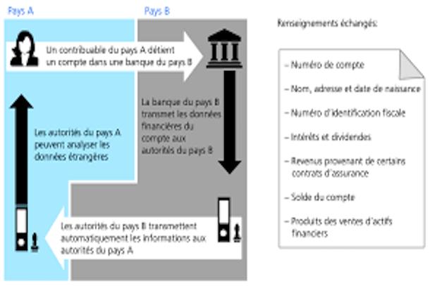Adoption d'un rapport sur la norme d'échange automatique de renseignements