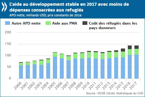 L'aide au développement reste stable et les apports aux pays les plus pauvres augmentent en 2017