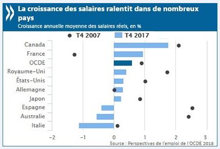 Rapport 2018 de l'OCDE : le taux d'emploi estimé à 62,1 % d'ici à la fin de l'année 2018