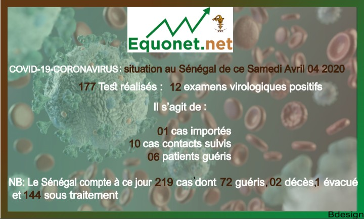 coronavirus-covid-19 : point de situation au sénégal du samedi 04 avril 2020