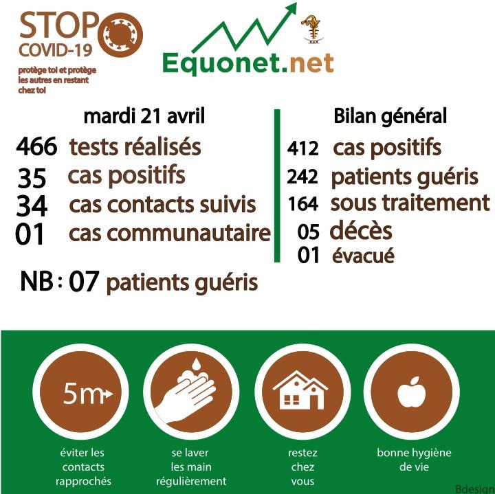 pandémie du coronavirus-covid-19 au sénégal : point de situation du mardi 21 avril 2020