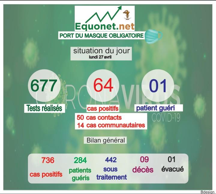 pandémie du coronavirus-covid-19 au sénégal : point de situation du lundi 27 avril 2020