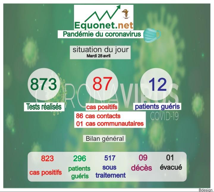 pandémie du coronavirus-covid-19 au sénégal : point de situation du mardi 28 avril 2020