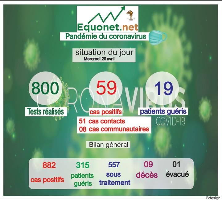 pandémie du coronavirus-covid-19 au sénégal : point de situation du mercredi 29 avril 2020