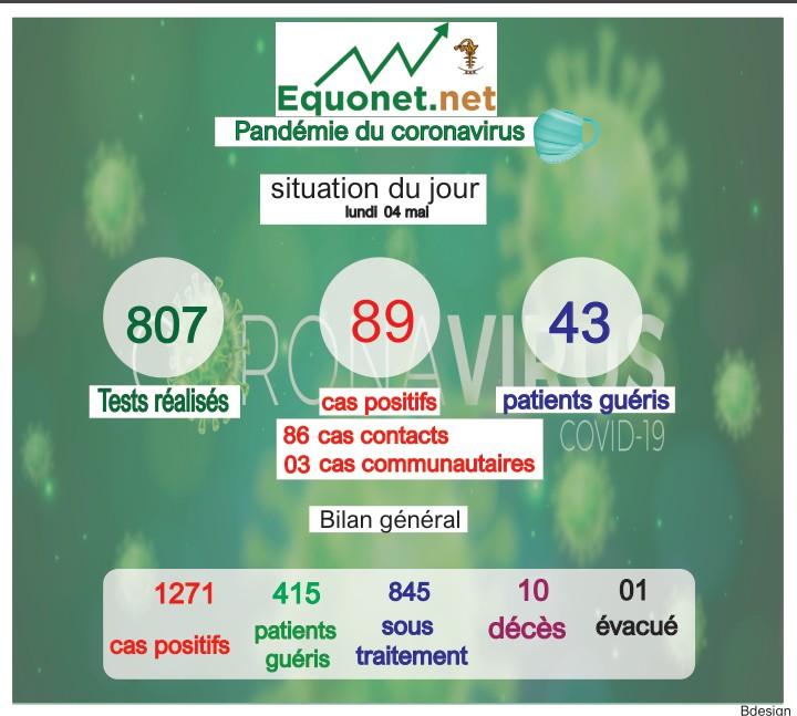 pandémie du coronavirus-covid-19 au sénégal : point de situation du lundi 04 mai 2020