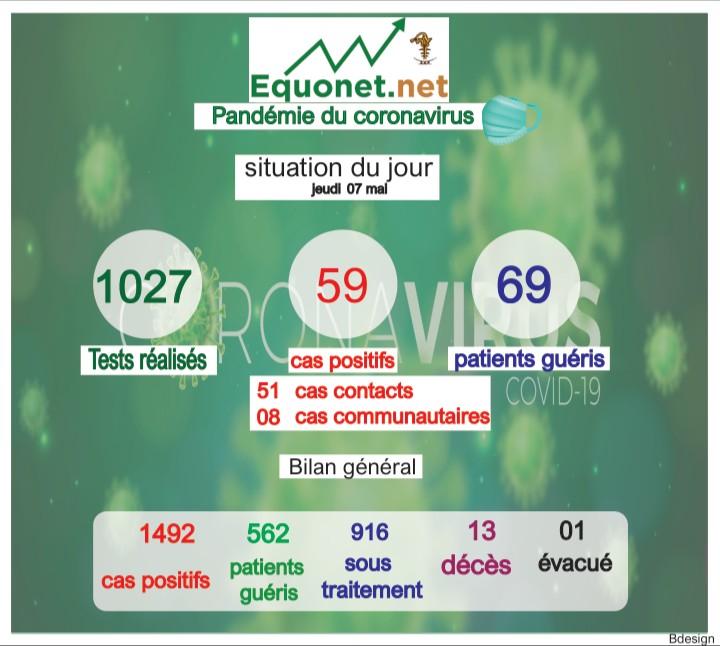 pandémie du coronavirus-covid-19 au sénégal : point de situation du jeudi 07 mai 2020