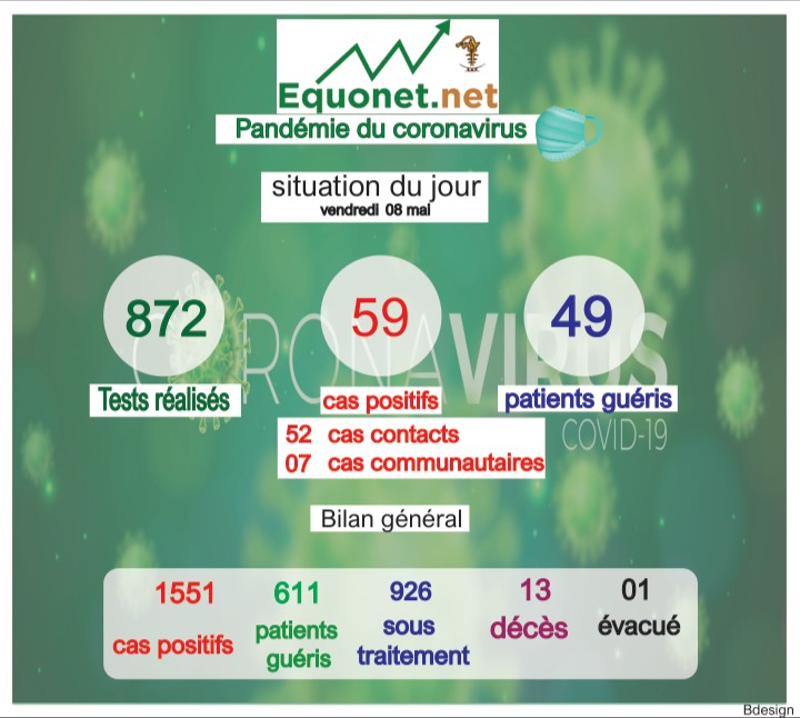 pandémie du coronavirus-covid-19 au sénégal : point de situation du vendredi 08 mai 2020