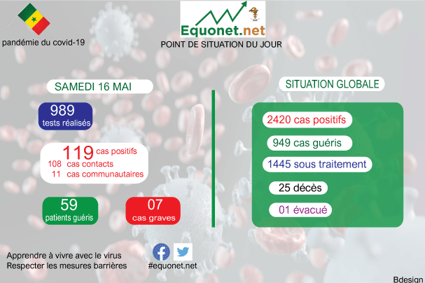 pandémie du coronavirus-covid-19 au sénégal : point de situation du samedi 16 mai 2020