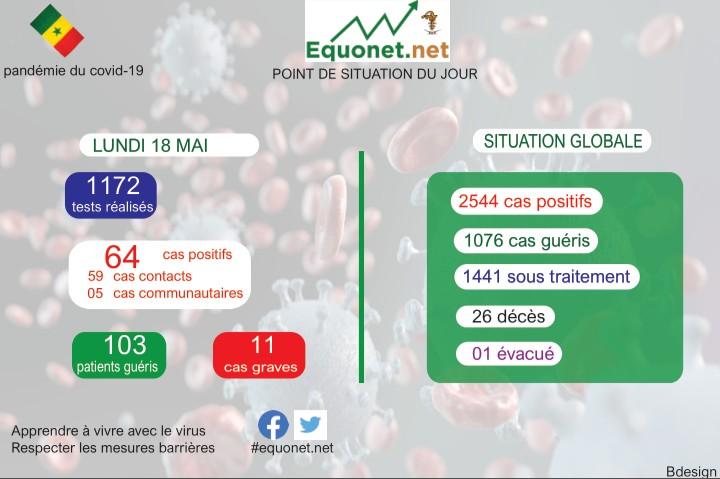 pandémie du coronavirus-covid-19 au sénégal : point de situation du lundi 18 mai 2020