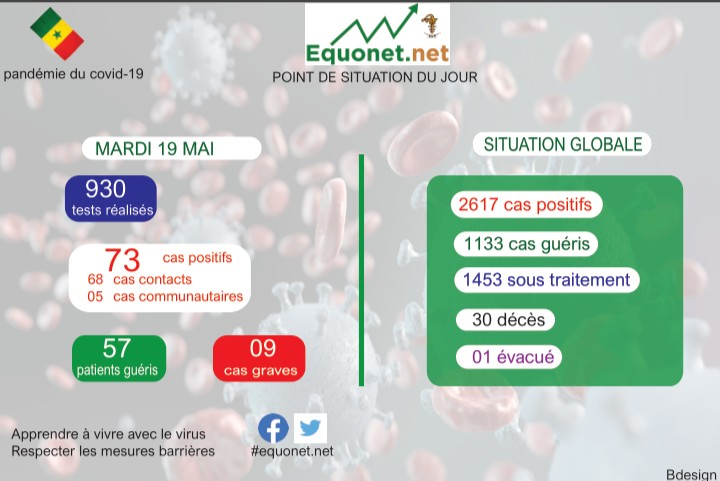 pandémie du coronavirus-covid-19 au sénégal : point de situation du mardi 19 mai 2020